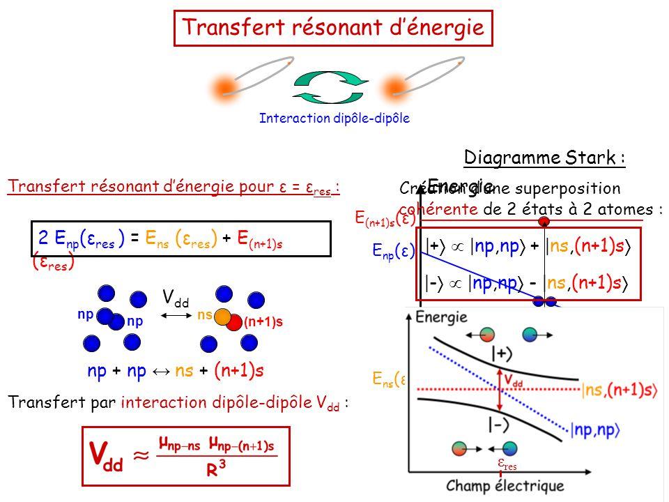 Transfert résonant d'énergie Interaction dipôle-dipôle E ns (ε) Champ électrique Energie ε res E (n+1)s (ε) E np (ε) Diagramme Stark : 2 E np (ε res ) = E ns (ε res ) + E (n+1)s (ε res ) Transfert résonant d'énergie pour ε = ε res : Transfert par interaction dipôle-dipôle V dd : np (n+1)s ns np V dd np + np ↔ ns + (n+1)s Création d'une superposition cohérente de 2 états à 2 atomes : | +   | np,np  + | ns,(n+1)s  | -   | np,np  - | ns,(n+1)s  ε res