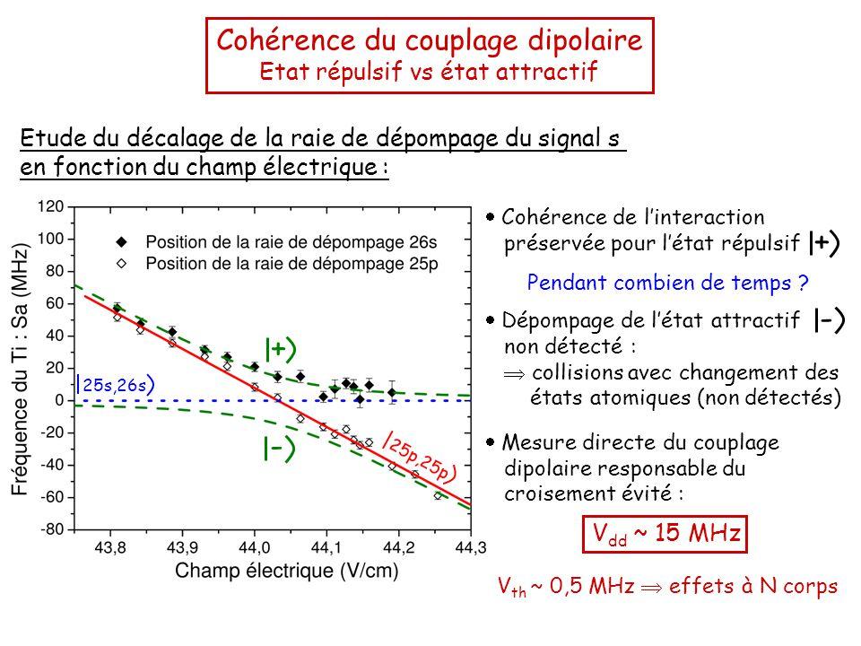 Cohérence du couplage dipolaire Etat répulsif vs état attractif Etude du décalage de la raie de dépompage du signal s en fonction du champ électrique : + - 25p,25p 25s,26s  Cohérence de l'interaction préservée pour l'état répulsif +  Dépompage de l'état attractif non détecté :  collisions avec changement des états atomiques (non détectés) -  Mesure directe du couplage dipolaire responsable du croisement évité : V dd ~ 15 MHz Pendant combien de temps .