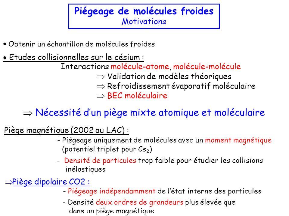  Etudes collisionnelles sur le césium : Interactions molécule-atome, molécule-molécule  Validation de modèles théoriques  Refroidissement évaporatif moléculaire  BEC moléculaire Piégeage de molécules froides Motivations  Nécessité d'un piège mixte atomique et moléculaire Piège magnétique (2002 au LAC) : - Piégeage uniquement de molécules avec un moment magnétique (potentiel triplet pour Cs 2 )  Piège dipolaire CO2 : - Piégeage indépendamment de l'état interne des particules - Densité de particules trop faible pour étudier les collisions inélastiques - Densité deux ordres de grandeurs plus élevée que dans un piège magnétique  Obtenir un échantillon de molécules froides