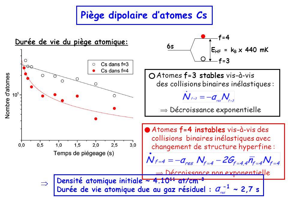 Piège dipolaire d'atomes Cs Durée de vie du piège atomique: 6s f=4 f=3 E HF = k B x 440 mK Atomes f=4 instables vis-à-vis des collisions binaires inélastiques avec changement de structure hyperfine :  Décroissance non exponentielle Atomes f=3 stables vis-à-vis des collisions binaires inélastiques :  Décroissance exponentielle Densité atomique initiale ~ 4.10 11 at/cm -3 Durée de vie atomique due au gaz résiduel : ~ 2,7 s 