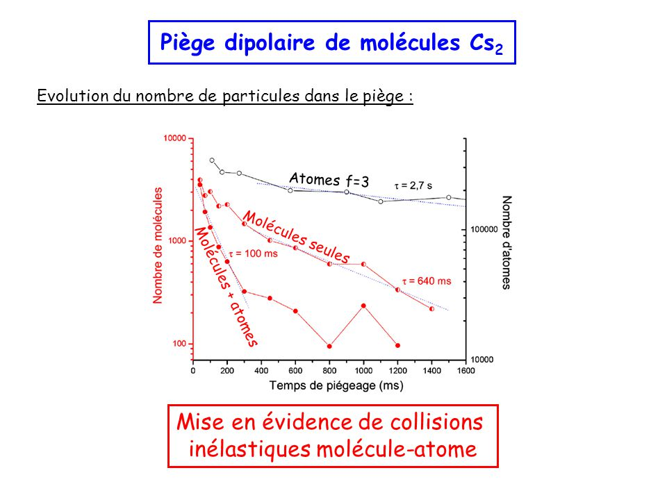 Piège dipolaire de molécules Cs 2 Molécules seules Molécules + atomes Atomes f=3 Mise en évidence de collisions inélastiques molécule-atome Evolution du nombre de particules dans le piège :