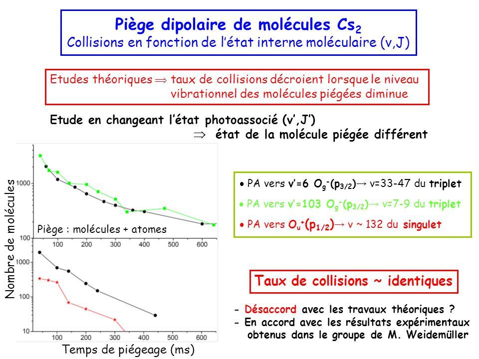 Etude en changeant l'état photoassocié (v',J')  état de la molécule piégée différent Piège dipolaire de molécules Cs 2 Collisions en fonction de l'état interne moléculaire (v,J) Etudes théoriques  taux de collisions décroient lorsque le niveau vibrationnel des molécules piégées diminue  PA vers v'=6 O g - (p 3/2 ) → v=33-47 du triplet  PA vers v'=103 O g - (p 3/2 ) → v=7-9 du triplet  PA vers O u + (p 1/2 ) → v ~ 132 du singulet Taux de collisions ~ identiques - Désaccord avec les travaux théoriques .