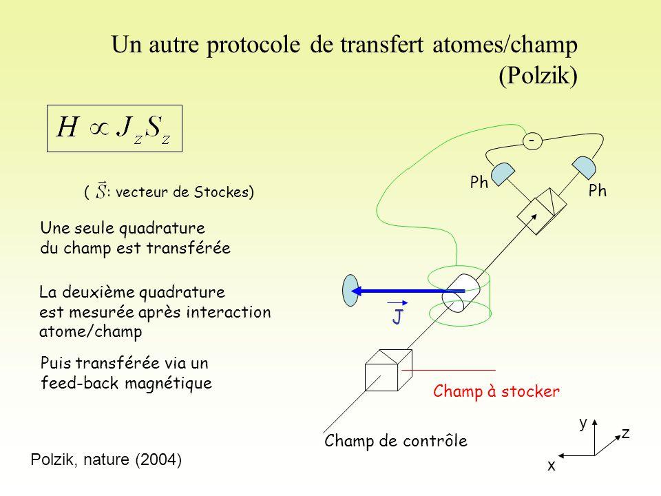 Un autre protocole de transfert atomes/champ (Polzik) Une seule quadrature du champ est transférée La deuxième quadrature est mesurée après interaction atome/champ ( : vecteur de Stockes) x y z J Champ de contrôle Champ à stocker Ph - Puis transférée via un feed-back magnétique Polzik, nature (2004)
