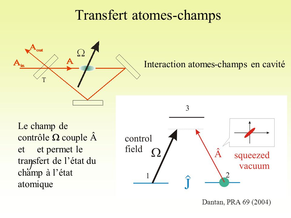 etest l'enveloppe normalisée de l'intensité du pulse Oùet Phase d'écriture : Construction du squeezing atomique Conditions initiales: Variance à un instant quelconque: