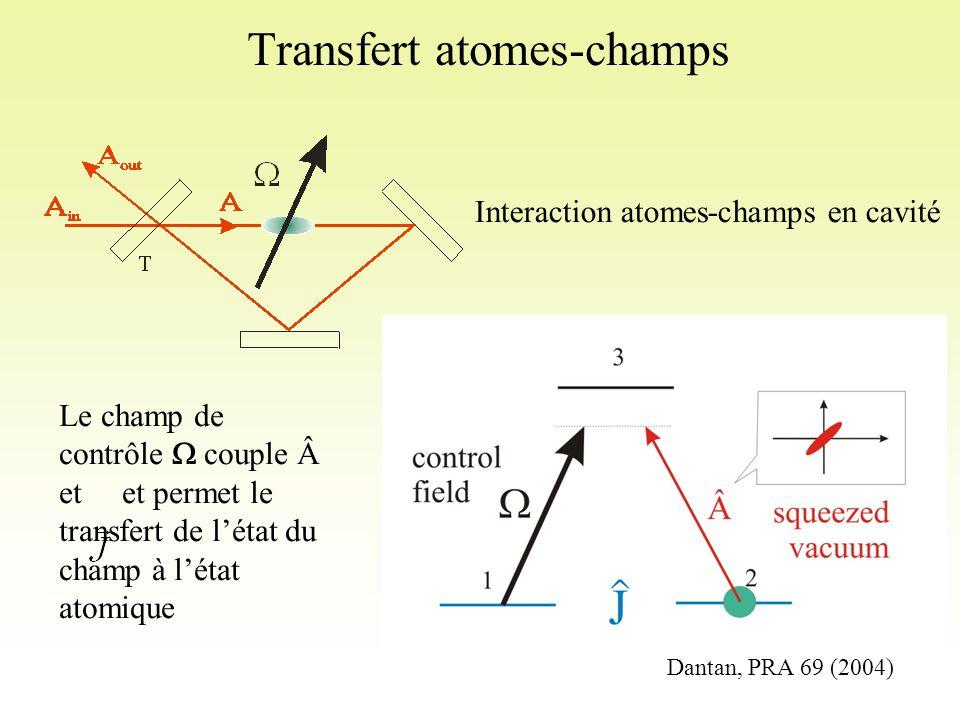 Transfert atomes-champs Interaction atomes-champs en cavité Le champ de contrôle  couple et et permet le transfert de l'état du champ à l'état atomique Dantan, PRA 69 (2004)