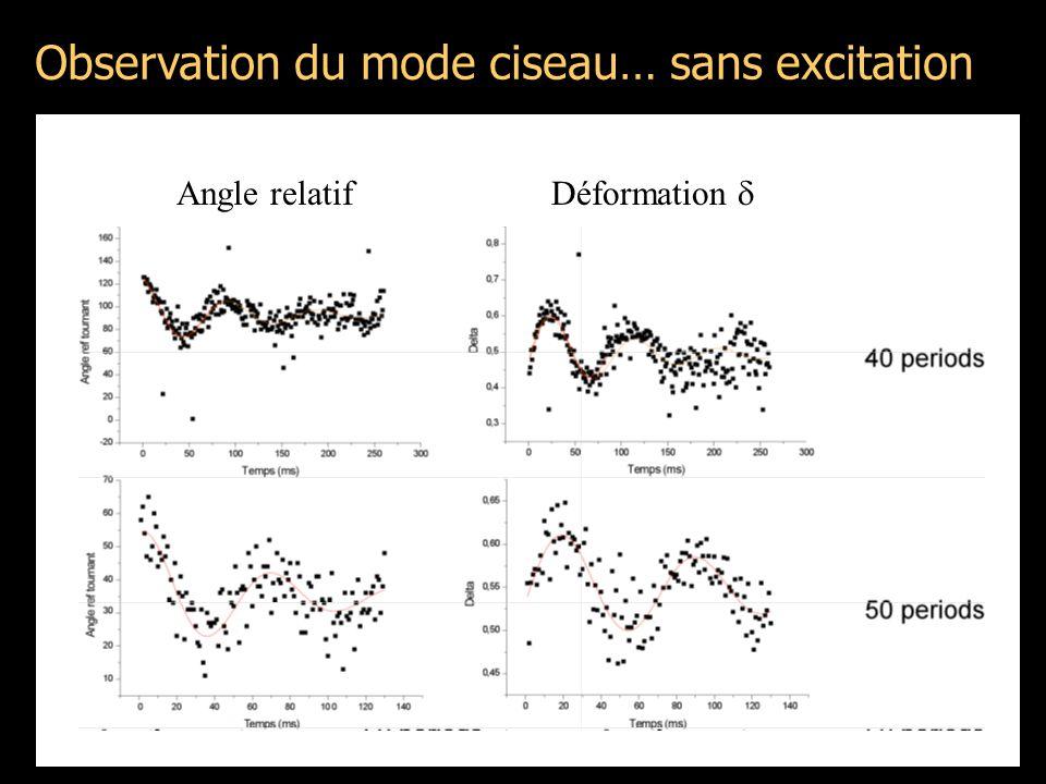 Observation du mode ciseau… sans excitation Pendule de torsion avec: Angle relatif Déformation 
