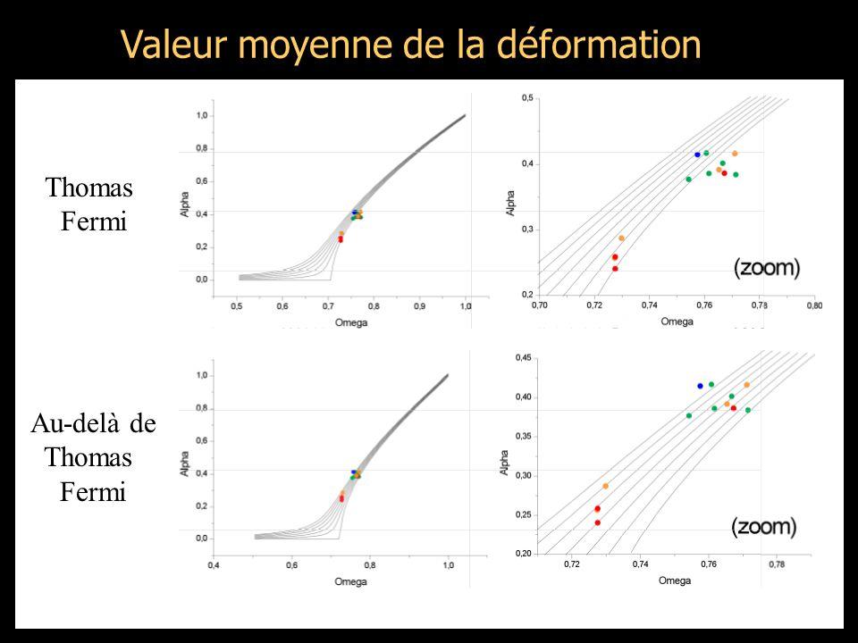 Valeur moyenne de la déformation Thomas Fermi Au-delà de Thomas Fermi
