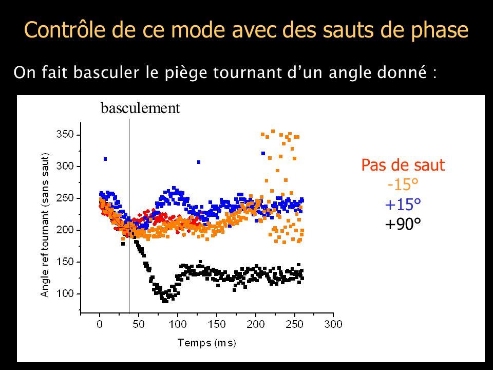 Contrôle de ce mode avec des sauts de phase On fait basculer le piège tournant d'un angle donné : Pas de saut -15° +15° +90° basculement