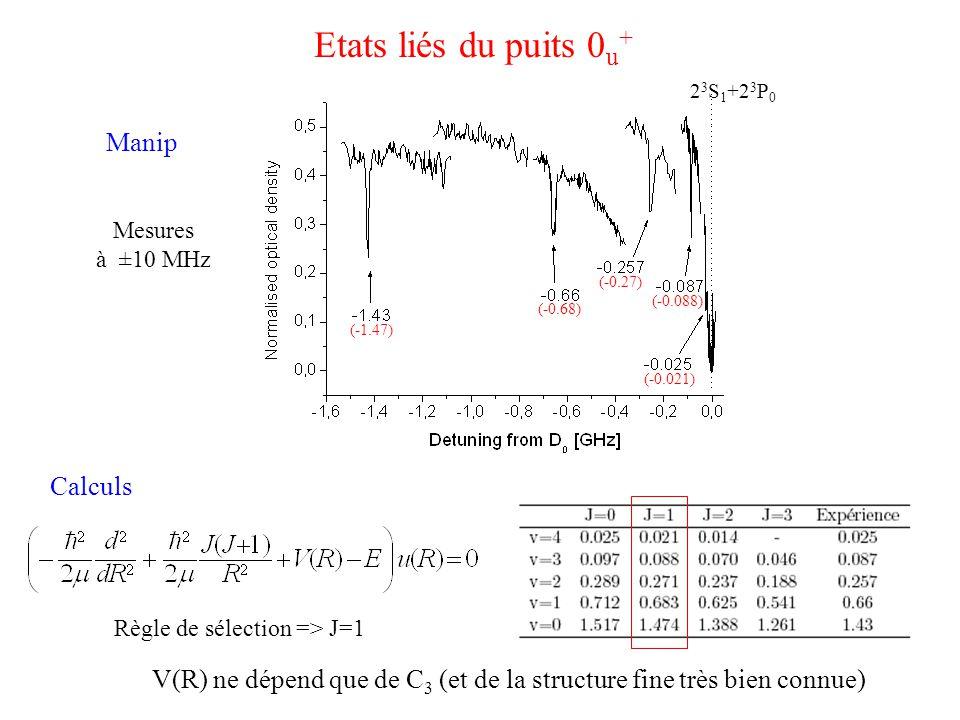 Etats liés du puits 0 u + Manip 2 3 S 1 +2 3 P 0 Calculs Règle de sélection => J=1 (-1.47) (-0.68) (-0.27) (-0.088) (-0.021) V(R) ne dépend que de C 3