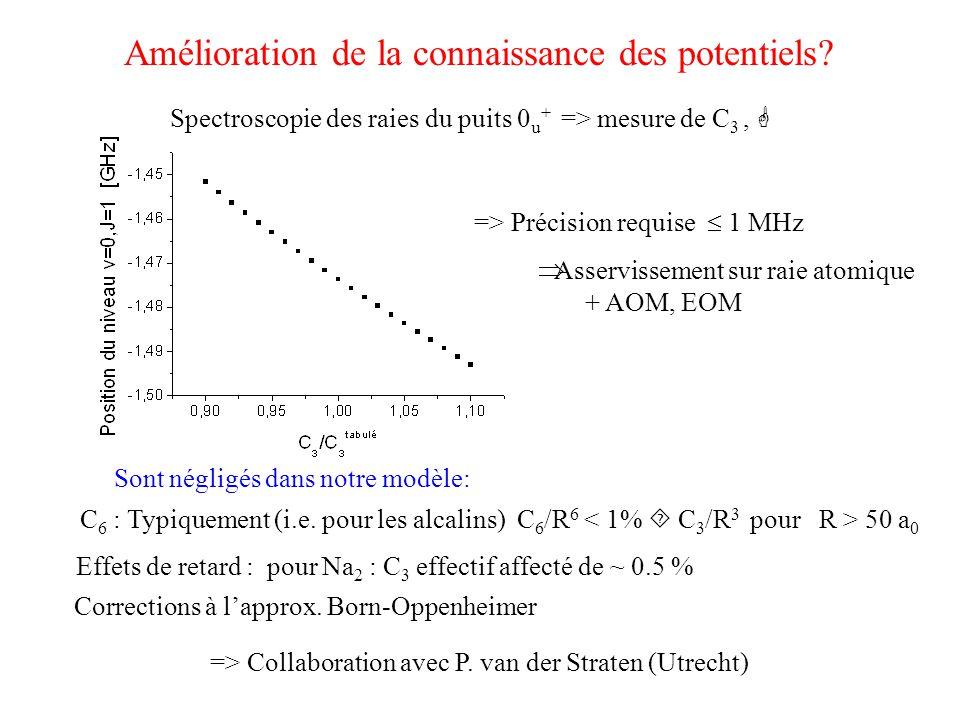 Amélioration de la connaissance des potentiels? Spectroscopie des raies du puits 0 u + => mesure de C 3,  => Précision requise  1 MHz Sont négligés