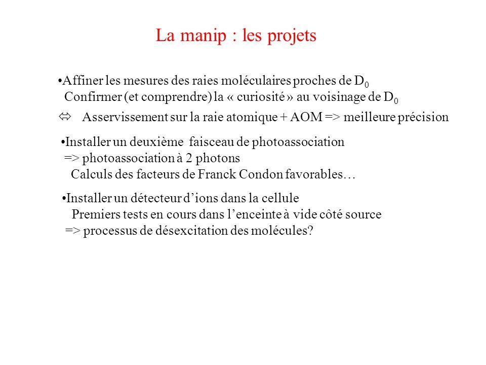 La manip : les projets Affiner les mesures des raies moléculaires proches de D 0 Confirmer (et comprendre) la « curiosité » au voisinage de D 0  Asse