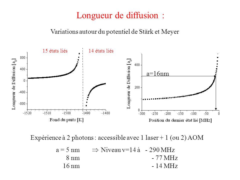 Longueur de diffusion : Variations autour du potentiel de Stärk et Meyer Expérience à 2 photons : accessible avec 1 laser + 1 (ou 2) AOM 15 états liés