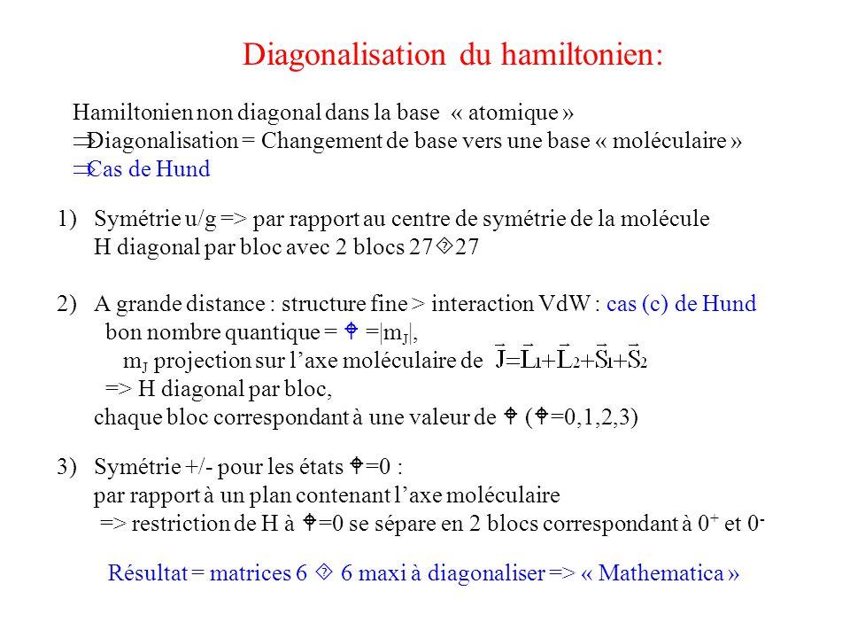 Hamiltonien non diagonal dans la base « atomique »  Diagonalisation = Changement de base vers une base « moléculaire »  Cas de Hund Diagonalisation