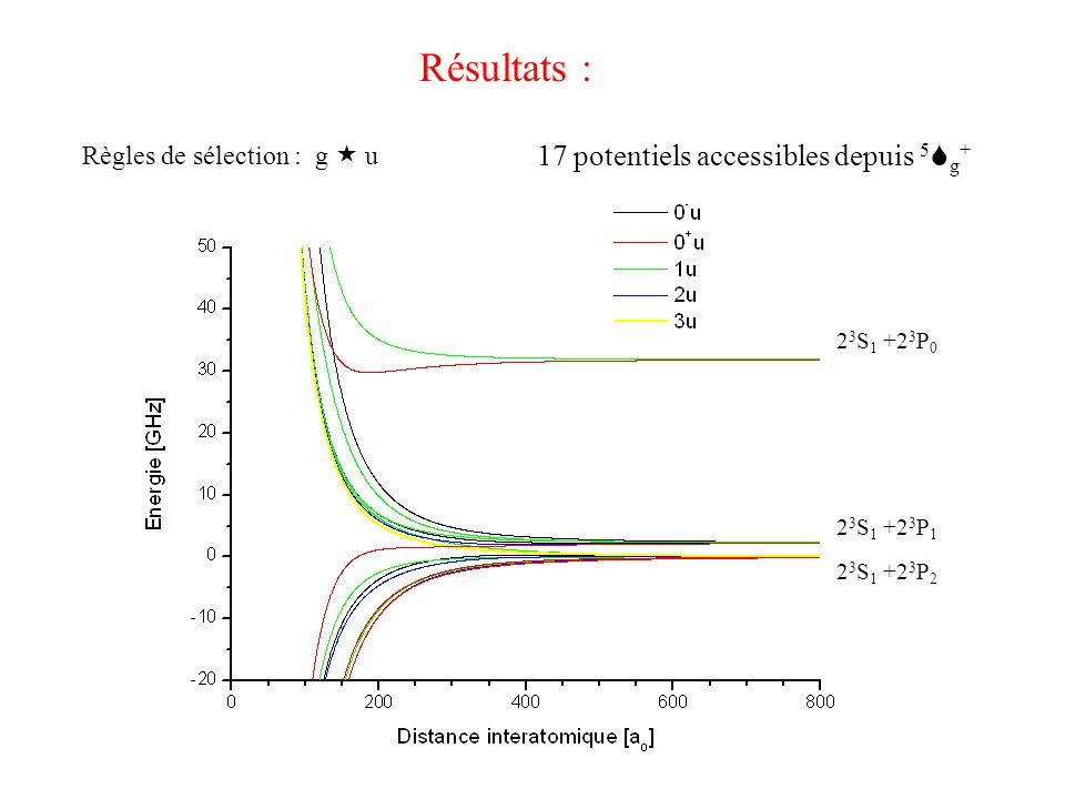 Potentiels purement grande portée : exemple du sous-espace 0 u + { cf séminaire 11/10/02: Partie interne du potentiel inconnue Identification de la moitié des raies 2 3 S 1 +2 3 P 2 2 3 S 1 +2 3 P 0  Partie répulsive connue (C 3 ) Position des états liés calculables « ab initio » Distances interatomiques > 150 a 0 => Pas (peu) d'ionisation Penning