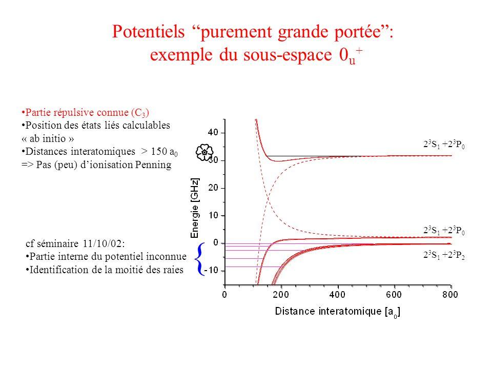Etats liés du puits 0 u + Manip 2 3 S 1 +2 3 P 0 Calculs Règle de sélection => J=1 (-1.47) (-0.68) (-0.27) (-0.088) (-0.021) V(R) ne dépend que de C 3 (et de la structure fine très bien connue) Mesures à ±10 MHz