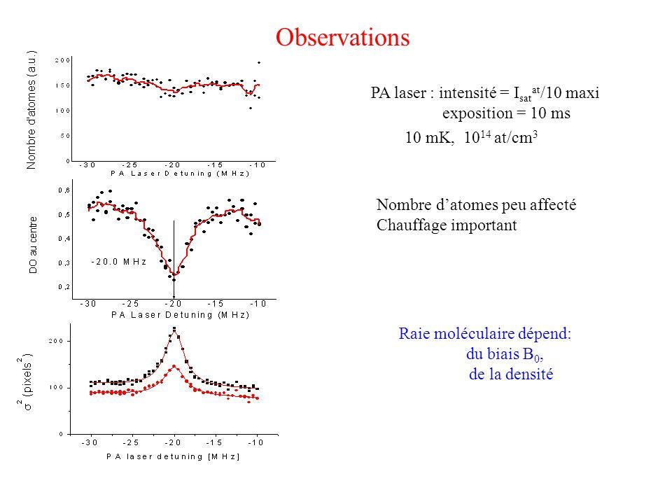 Observations Nombre d'atomes peu affecté Chauffage important PA laser : intensité = I sat at /10 maxi exposition = 10 ms Raie moléculaire dépend: du biais B 0, de la densité 10 mK, 10 14 at/cm 3