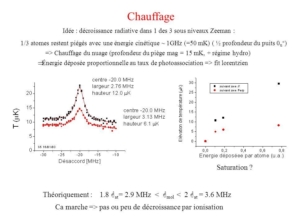 Chauffage Idée : décroissance radiative dans 1 des 3 sous niveaux Zeeman : 1/3 atomes restent piégés avec une énergie cinétique ~ 1GHz (=50 mK) ( ½ profondeur du puits 0 u + ) => Chauffage du nuage (profondeur du piège mag = 15 mK, + régime hydro) Théoriquement : 1.8 G at = 2.9 MHz < G mol < 2 G at = 3.6 MHz Ca marche => pas ou peu de décroissance par ionisation  Énergie déposée proportionnelle au taux de photoassociation => fit lorentzien Saturation