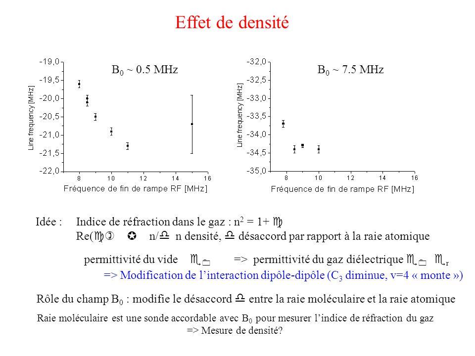 Effet de densité B 0 ~ 0.5 MHzB 0 ~ 7.5 MHz Idée :  permittivité du vide e 0 => permittivité du gaz diélectrique e 0 e r Indice de réfraction dans le gaz : n 2 = 1+ c Re( c)  n/ d n densité, d désaccord par rapport à la raie atomique => Modification de l'interaction dipôle-dipôle (C 3 diminue, v=4 « monte ») Rôle du champ B 0 : modifie le désaccord d entre la raie moléculaire et la raie atomique Raie moléculaire est une sonde accordable avec B 0 pour mesurer l'indice de réfraction du gaz => Mesure de densité