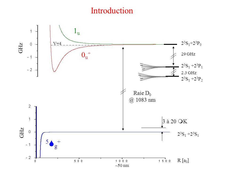 R [a 0 ] 2 3 S 1 +2 3 P 0 2 3 S 1 +2 3 P 2 2 3 S 1 +2 3 P 1 29 GHz GHz Raie D 0 @ 1083 nm 2.3 GHz 2 3 S 1 +2 3 S 1 5Sg+5Sg+ 1u1u 0u+0u+ ~50 nm 3 à 20 m K Introduction V=4