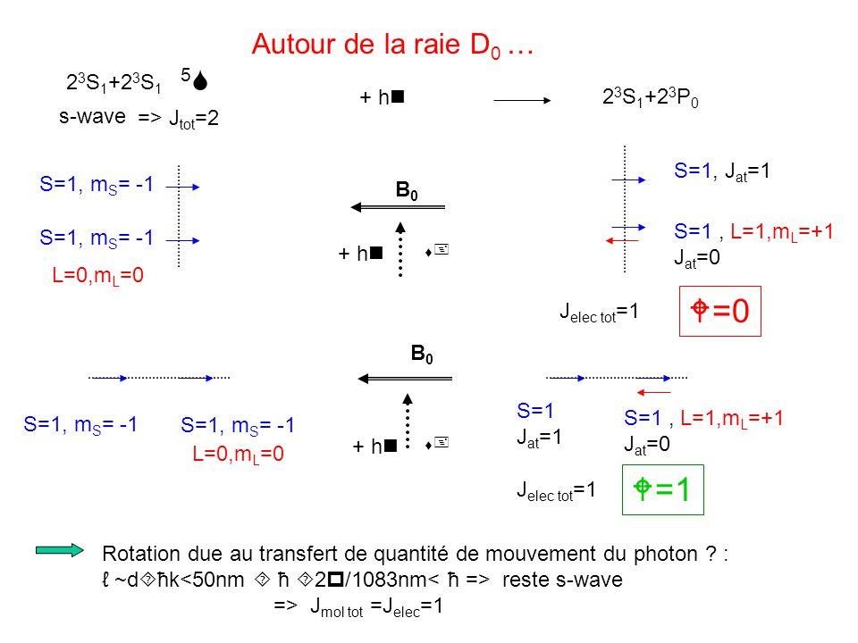+ hn 2 3 S 1 +2 3 S 1 2 3 S 1 +2 3 P 0 5S5S s-wave => J tot =2 Autour de la raie D 0 … Rotation due au transfert de quantité de mouvement du photon .