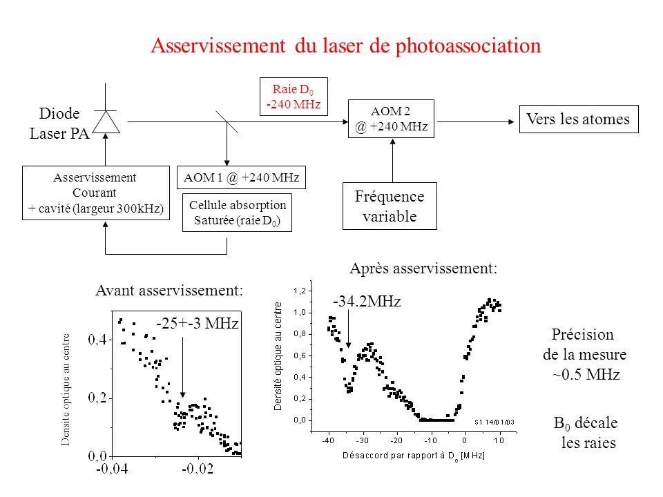 Asservissement du laser de photoassociation Cellule absorption Saturée (raie D 0 ) AOM 1 @ +240 MHzAsservissement Courant + cavité (largeur 300kHz) Diode Laser PA Raie D 0 -240 MHz AOM 2 @ +240 MHz Fréquence variable Vers les atomes Avant asservissement: Densite optique au centre Après asservissement: Précision de la mesure ~0.5 MHz -25+-3 MHz -34.2MHz B 0 décale les raies