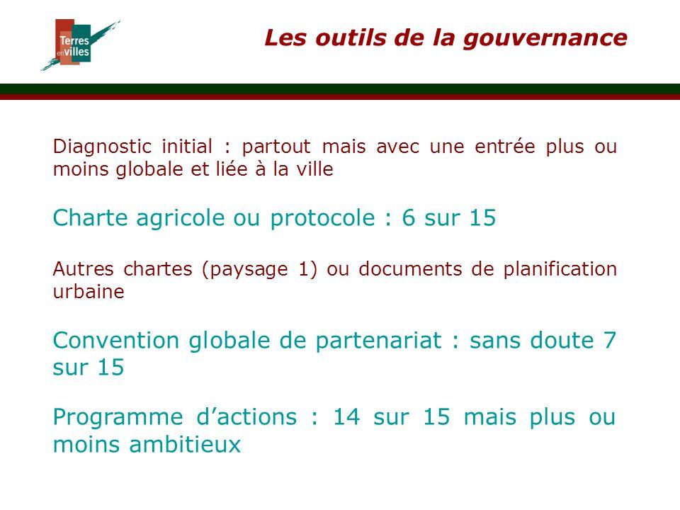 Les outils de la gouvernance Diagnostic initial : partout mais avec une entrée plus ou moins globale et liée à la ville Charte agricole ou protocole :