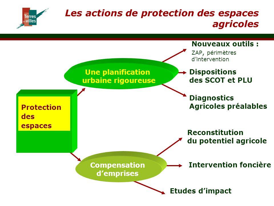 Les actions de protection des espaces agricoles Protection des espaces Une planification urbaine rigoureuse Compensation d'emprises Diagnostics Agrico