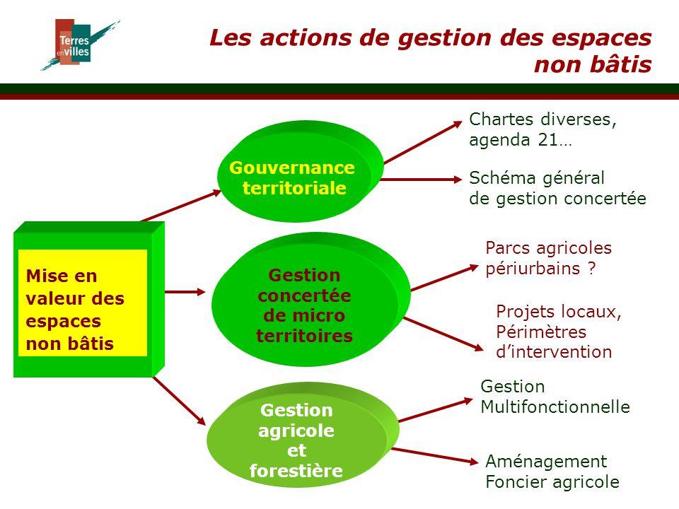 Les actions de gestion des espaces non bâtis Mise en valeur des espaces non bâtis Gouvernance territoriale Gestion concertée de micro territoires Char
