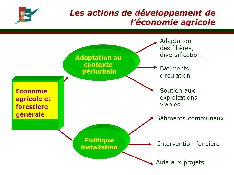 Les actions de développement de l'économie agricole Economie agricole et forestière générale Adaptation au contexte périurbain Politique installation