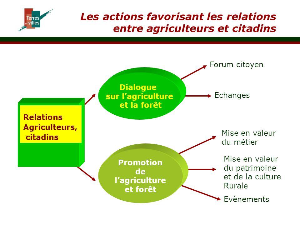Les actions favorisant les relations entre agriculteurs et citadins Relations Agriculteurs, citadins Promotion de l'agriculture et forêt Dialogue sur