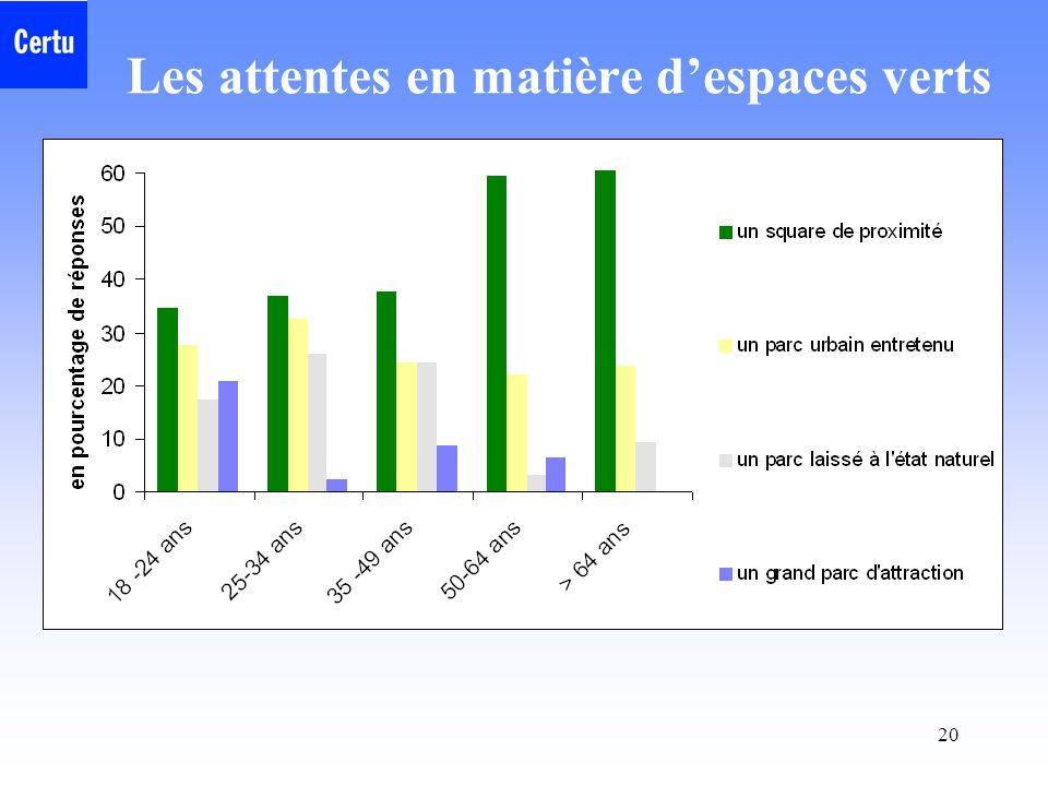 19 Le nombre d'espaces verts est-il suffisant ?