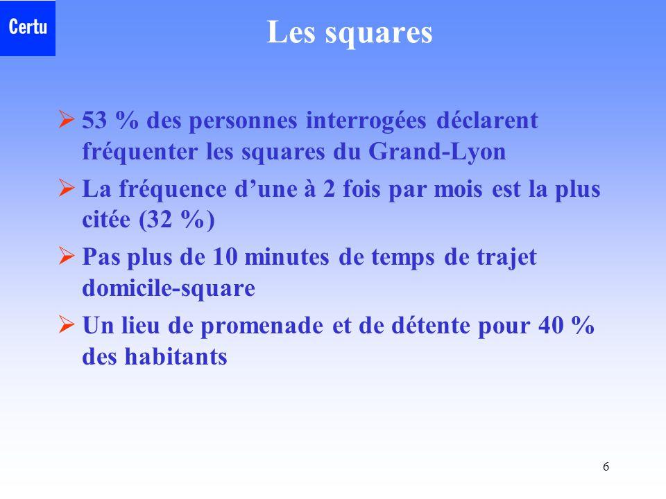 6 Les squares  53 % des personnes interrogées déclarent fréquenter les squares du Grand-Lyon  La fréquence d'une à 2 fois par mois est la plus citée (32 %)  Pas plus de 10 minutes de temps de trajet domicile-square  Un lieu de promenade et de détente pour 40 % des habitants