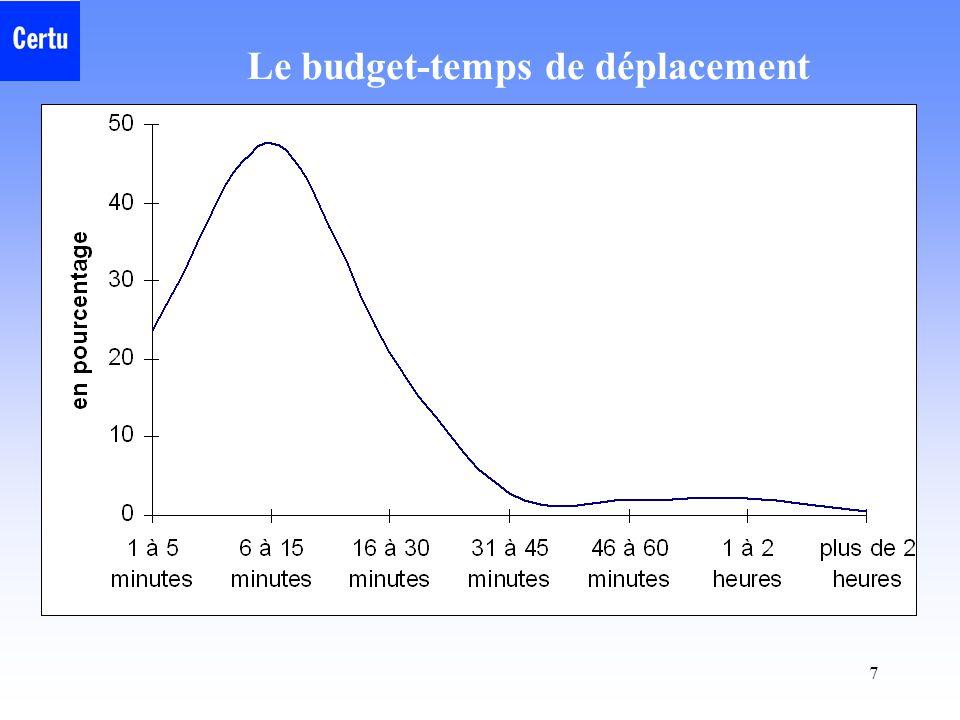 7 Le budget-temps de déplacement