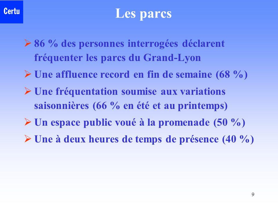 9 Les parcs  86 % des personnes interrogées déclarent fréquenter les parcs du Grand-Lyon  Une affluence record en fin de semaine (68 %)  Une fréquentation soumise aux variations saisonnières (66 % en été et au printemps)  Un espace public voué à la promenade (50 %)  Une à deux heures de temps de présence (40 %)