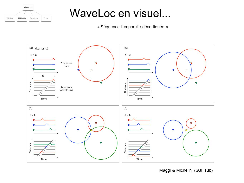 WaveLoc sur données réelles... Maggi & Michelini (GJI, sub) Smax « Smax = maximum de stack »