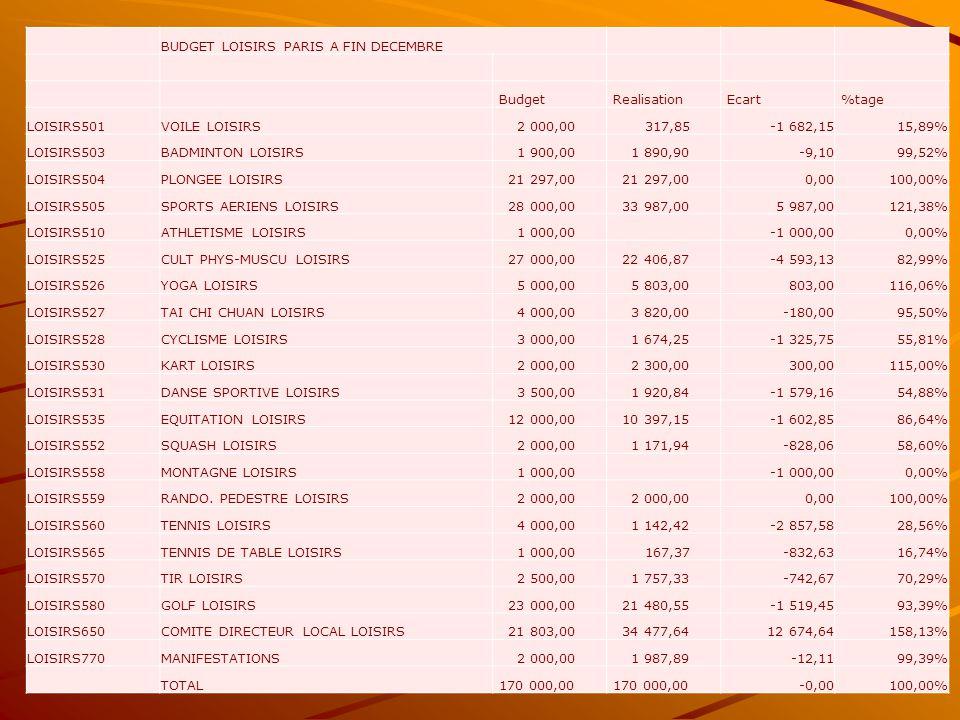 BUDGET LOISIRS PARIS A FIN DECEMBRE Budget Realisation Ecart %tage LOISIRS501VOILE LOISIRS 2 000,00 317,85-1 682,1515,89% LOISIRS503BADMINTON LOISIRS 1 900,00 1 890,90-9,1099,52% LOISIRS504PLONGEE LOISIRS 21 297,00 0,00100,00% LOISIRS505SPORTS AERIENS LOISIRS 28 000,00 33 987,005 987,00121,38% LOISIRS510ATHLETISME LOISIRS 1 000,00 -1 000,000,00% LOISIRS525CULT PHYS-MUSCU LOISIRS 27 000,00 22 406,87-4 593,1382,99% LOISIRS526YOGA LOISIRS 5 000,00 5 803,00803,00116,06% LOISIRS527TAI CHI CHUAN LOISIRS 4 000,00 3 820,00-180,0095,50% LOISIRS528CYCLISME LOISIRS 3 000,00 1 674,25-1 325,7555,81% LOISIRS530KART LOISIRS 2 000,00 2 300,00300,00115,00% LOISIRS531DANSE SPORTIVE LOISIRS 3 500,00 1 920,84-1 579,1654,88% LOISIRS535EQUITATION LOISIRS 12 000,00 10 397,15-1 602,8586,64% LOISIRS552SQUASH LOISIRS 2 000,00 1 171,94-828,0658,60% LOISIRS558MONTAGNE LOISIRS 1 000,00 -1 000,000,00% LOISIRS559RANDO.