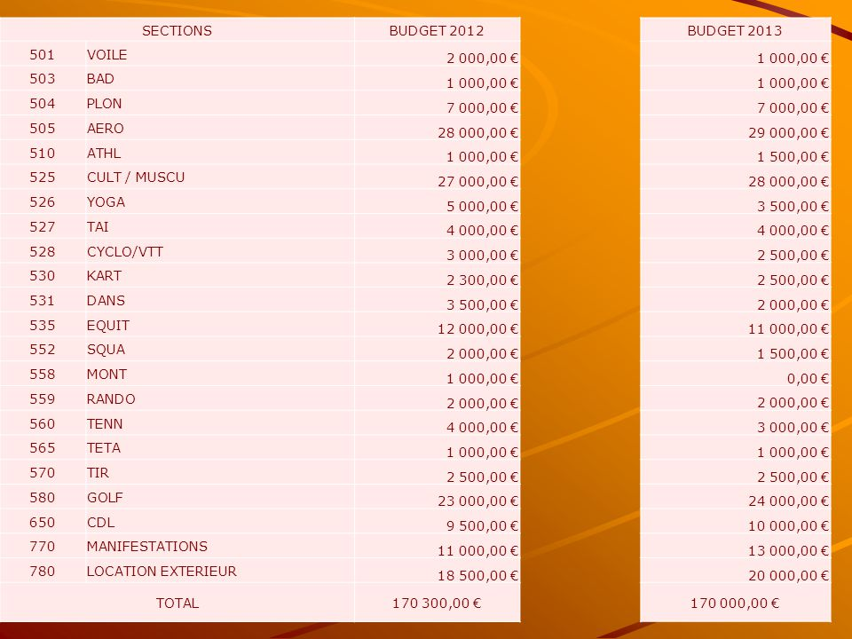 SECTIONSBUDGET 2012 501VOILE 2 000,00 € 503BAD 1 000,00 € 504PLON 7 000,00 € 505AERO 28 000,00 € 510ATHL 1 000,00 € 525CULT / MUSCU 27 000,00 € 526YOG