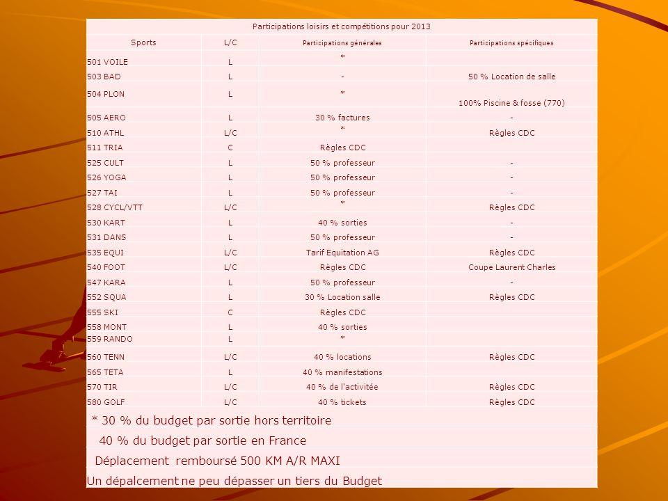 Participations loisirs et compétitions pour 2013 SportsL/C Participations généralesParticipations spécifiques 501 VOILEL * 503 BADL-50 % Location de salle 504 PLONL* 100% Piscine & fosse (770) 505 AEROL30 % factures- 510 ATHLL/C * Règles CDC 511 TRIACRègles CDC 525 CULTL50 % professeur- 526 YOGAL50 % professeur- 527 TAIL50 % professeur- 528 CYCL/VTTL/C * Règles CDC 530 KARTL40 % sorties- 531 DANSL50 % professeur- 535 EQUIL/CTarif Equitation AGRègles CDC 540 FOOTL/CRègles CDCCoupe Laurent Charles 547 KARAL50 % professeur- 552 SQUAL30 % Location salleRègles CDC 555 SKICRègles CDC 558 MONTL40 % sorties 559 RANDOL* 560 TENNL/C40 % locationsRègles CDC 565 TETAL40 % manifestations 570 TIRL/C40 % de l activitéeRègles CDC 580 GOLFL/C40 % ticketsRègles CDC * 30 % du budget par sortie hors territoire 40 % du budget par sortie en France Déplacement remboursé 500 KM A/R MAXI Un dépalcement ne peu dépasser un tiers du Budget