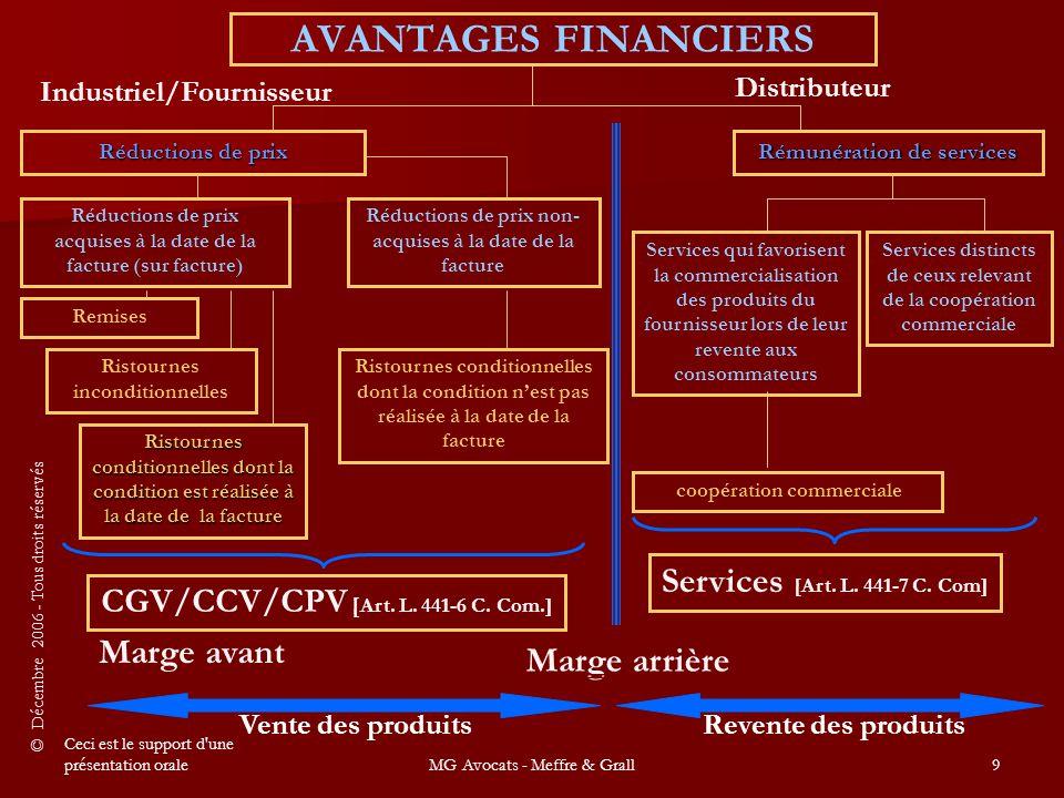 © Décembre 2006 - Tous droits réservés Ceci est le support d une présentation oraleMG Avocats - Meffre & Grall80 Une troisième propose deux types de prestations : des services publi-promotionnels et des services de fidélisation.