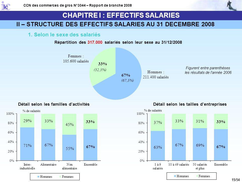 15/54 CHAPITRE I : EFFECTIFS SALARIES II – STRUCTURE DES EFFECTIFS SALARIES AU 31 DECEMBRE 2008 CCN des commerces de gros N°3044 – Rapport de branche