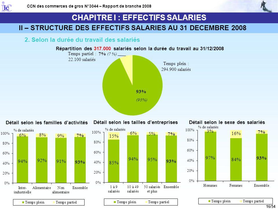 16/54 CHAPITRE I : EFFECTIFS SALARIES CCN des commerces de gros N°3044 – Rapport de branche 2008 2. Selon la durée du travail des salariés Répartition