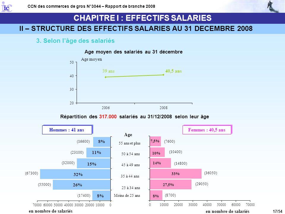 17/54 CHAPITRE I : EFFECTIFS SALARIES CCN des commerces de gros N°3044 – Rapport de branche 2008 3. Selon l'âge des salariés Age moyen des salariés au