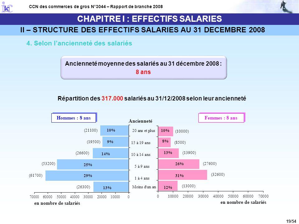 19/54 CHAPITRE I : EFFECTIFS SALARIES CCN des commerces de gros N°3044 – Rapport de branche 2008 4. Selon l'ancienneté des salariés Répartition des 31