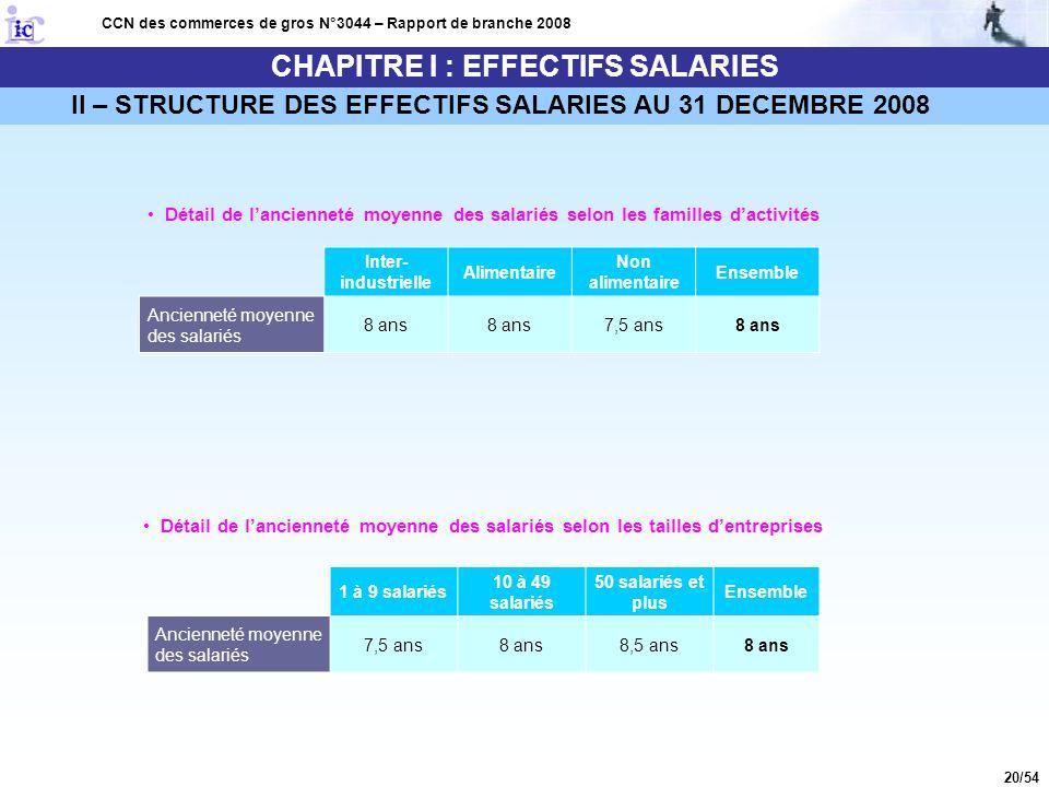 20/54 CHAPITRE I : EFFECTIFS SALARIES CCN des commerces de gros N°3044 – Rapport de branche 2008 Détail de l'ancienneté moyenne des salariés selon les