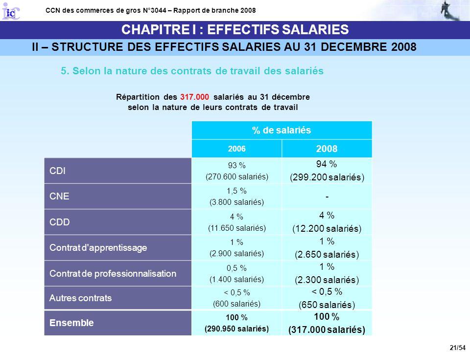21/54 CHAPITRE I : EFFECTIFS SALARIES CCN des commerces de gros N°3044 – Rapport de branche 2008 5. Selon la nature des contrats de travail des salari