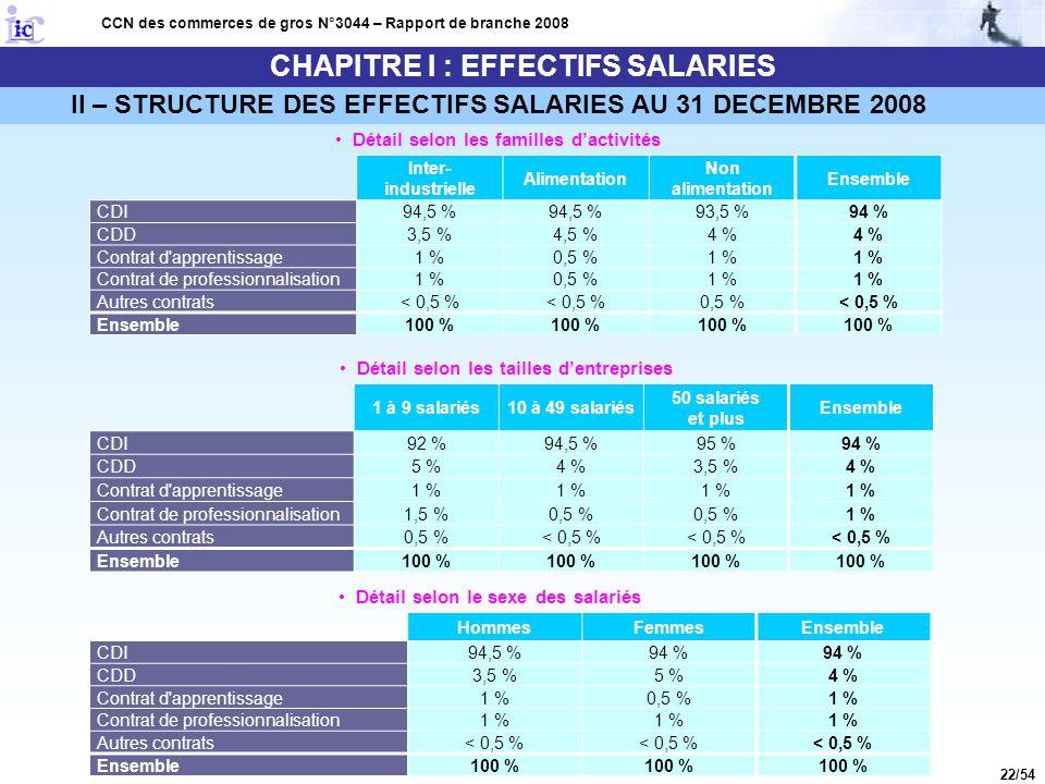22/54 CHAPITRE I : EFFECTIFS SALARIES CCN des commerces de gros N°3044 – Rapport de branche 2008 Détail selon les familles d'activités Détail selon le