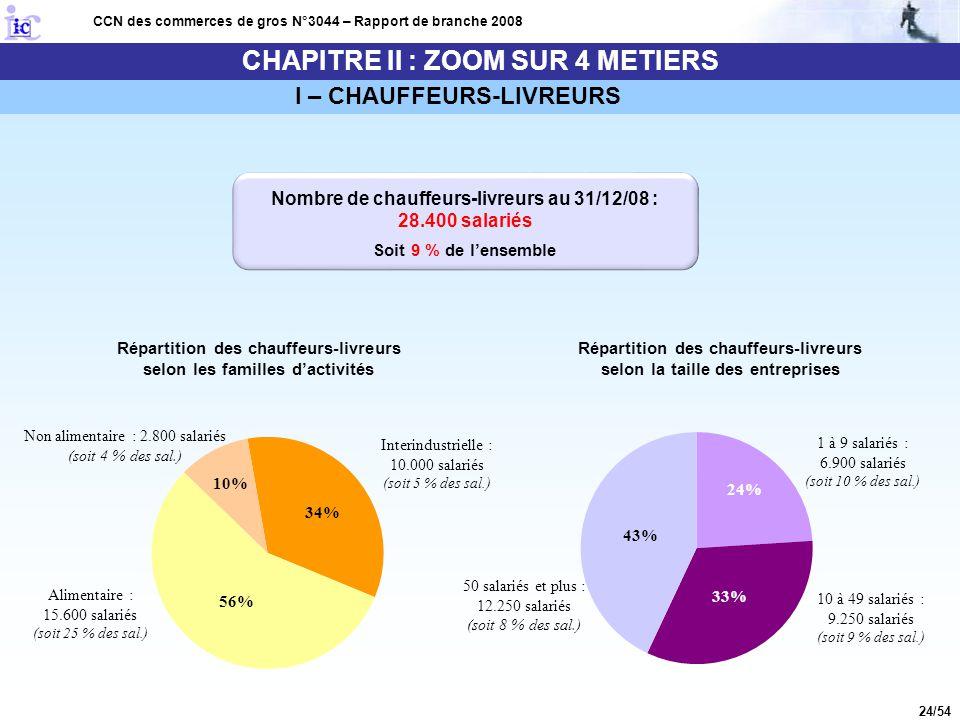 24/54 CHAPITRE II : ZOOM SUR 4 METIERS CCN des commerces de gros N°3044 – Rapport de branche 2008 I – CHAUFFEURS-LIVREURS Répartition des chauffeurs-l