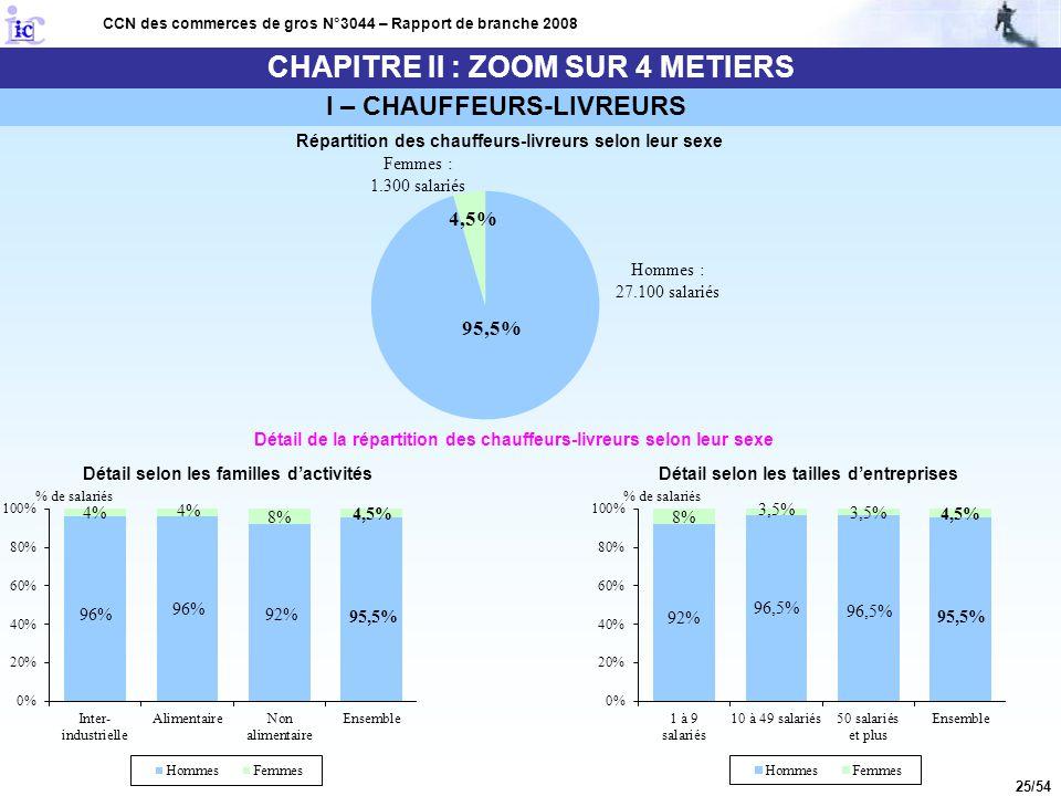 25/54 CHAPITRE II : ZOOM SUR 4 METIERS CCN des commerces de gros N°3044 – Rapport de branche 2008 I – CHAUFFEURS-LIVREURS Répartition des chauffeurs-l