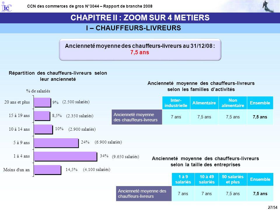27/54 CHAPITRE II : ZOOM SUR 4 METIERS CCN des commerces de gros N°3044 – Rapport de branche 2008 I – CHAUFFEURS-LIVREURS Ancienneté moyenne des chauf