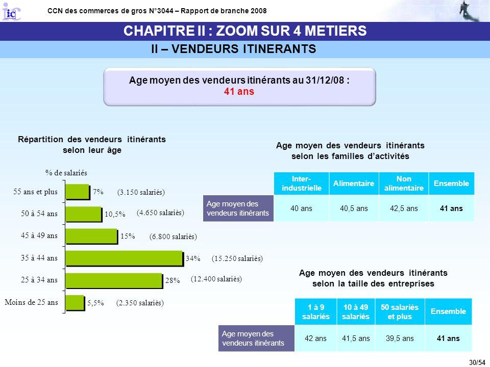 30/54 CHAPITRE II : ZOOM SUR 4 METIERS CCN des commerces de gros N°3044 – Rapport de branche 2008 Age moyen des vendeurs itinérants au 31/12/08 : 41 a
